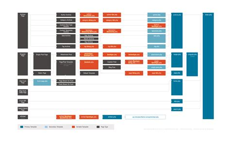 layout hierarchy redesigning the wordpress template hierarchy marktime media