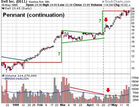 x pattern for trading stocks trading stocks chart patterns bullish pennant