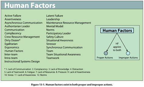 a human error approach to aviation analysis the human factors analysis and classification system books image gallery human factors in aviation