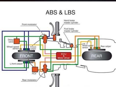 anti lock brake light anti lock brake types abs types howstuffworks autos post