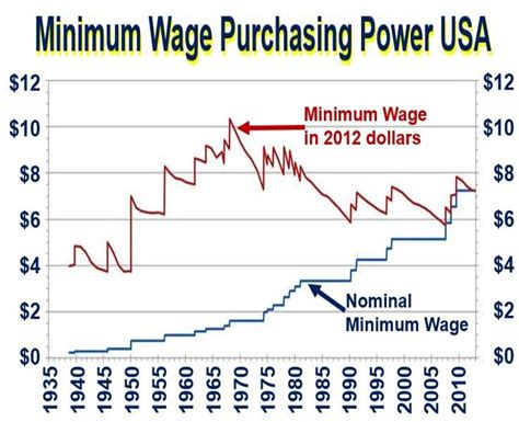 who works for minimum wage what is minimum wage definition and meaning