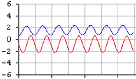 integrator output of sine wave it education operational lifiers electronic design notes