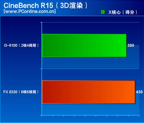 Cpu Gaming Amd Fx 6100 Vga Rx 550 2gb Ddr5 amd fx 6330 versus i3 6100 benchmark showdown hexa
