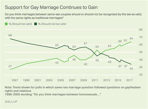 Same sex marriage economy boosting