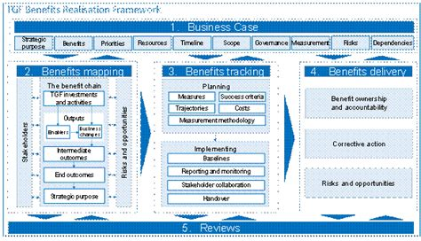 transformational government framework version 2 0
