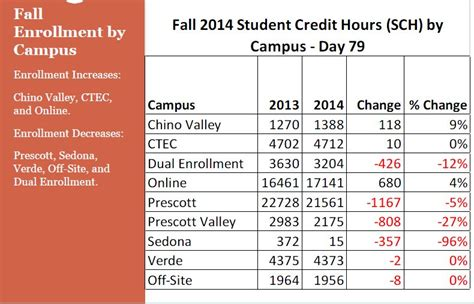 College Credit Hours Formula Dual Enrollment 12 Eye On Yavapai College