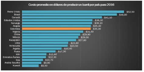 smi el salario m 237 nimo sube 6 6 euros al mes en 2016 porcentajes de cotizacion colombia 2016 costos de producci