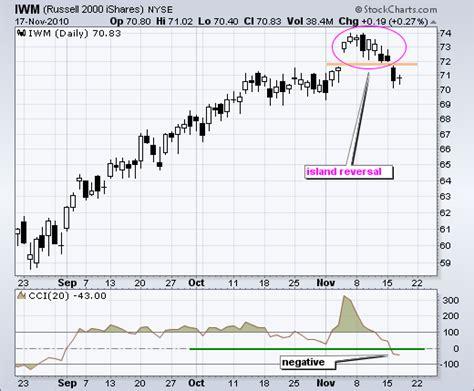 chart pattern island reversal how to use island reversal patterns in binary options
