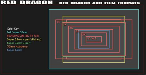 format video red red dragon comparison charts