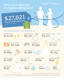 how much do wedding bands cost northern ireland planning a wedding budget with a chicago wedding planner chicago rsvp