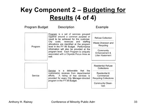 budget performance report template performance based budgeting
