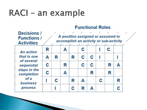 raci how to manage role and responsibilities in a 6sigma