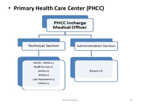 section primary health center 3 organizing
