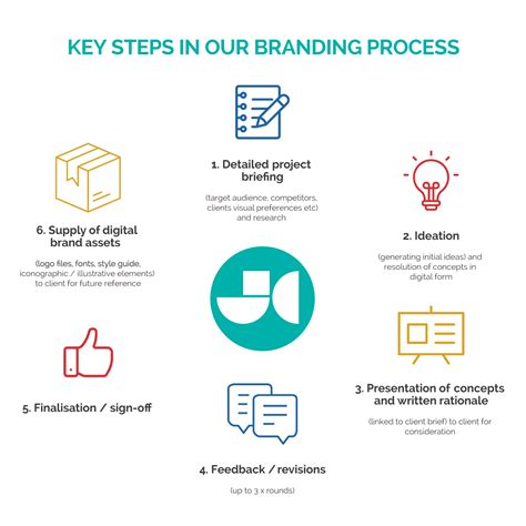 branding in five and our branding process steps explained jen clark design