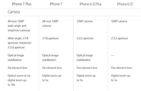 iphone 7 and iphone 7 plus vs iphone 6s and iphone 6s plus specifications features design
