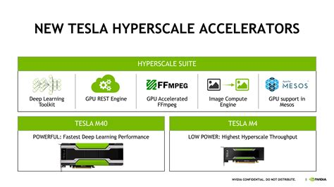 Nvidia Tesla Vs Quadro Nvidia Launches Tesla M40 And Tesla M4 Gpus For Data