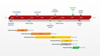 How To Develop A Project Plan Template by Office Timeline Gantt Chart Excel Step By Step Visual