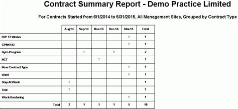 contract summary template gpm nz support centre contract summary report