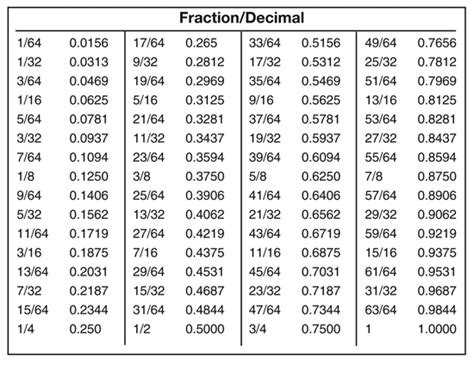 decimal and percent chart new calendar template site