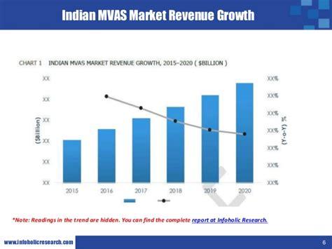 mobile vas services mobile value added services mvas market in india