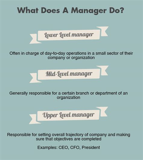 what does being a how to be a manager everything you need to