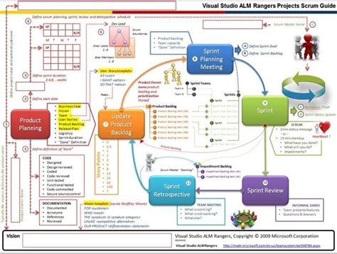 Aiu Mba Project Management by Memoprojects Just So We Don T Forget Visual Studio Alm