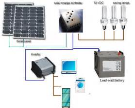 greentodaytomorrow home solar power systems