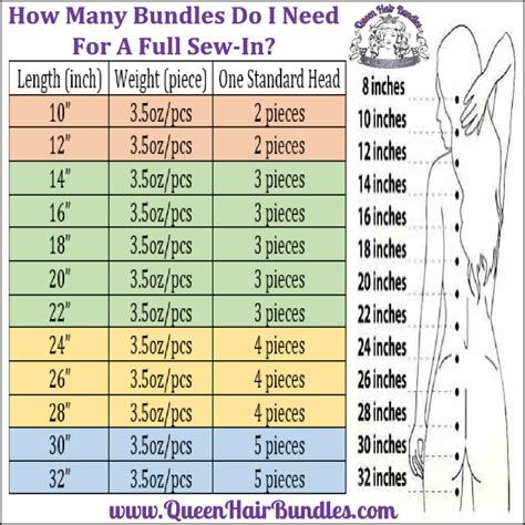 how many bundles do i need for a sew in queen hair bundles