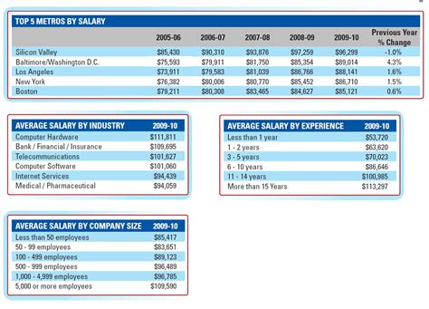 Average Mba Salary In Silicon Valley by Index Of Silicon Valley Images Ms Salary
