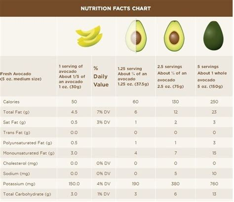 avocado nutritional value per 100 nutrition ftempo