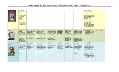 Modelo Curricular Segun Ralph Modelos Curricular Seg 250 N Autores Metodolog 237 A