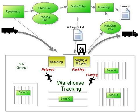 warehouse workflow warehouse workflow 28 images warehouse management