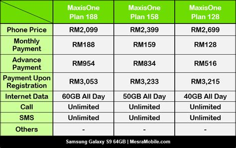 Harga Samsung S9 Biasa plan digi maxis umobile dan celcom untuk samsung galaxy s9