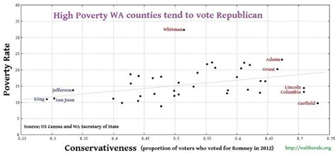 Washington State Voting Records High Poverty Counties Tend To Vote Republican In Washington State Washington Liberals