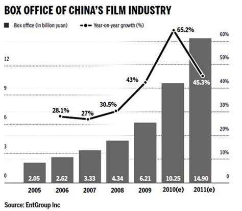 china film market china the big draw for imax