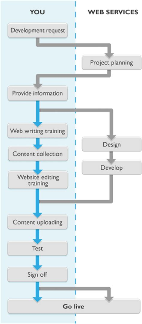 website development process flowchart web development process flow www imgkid the image