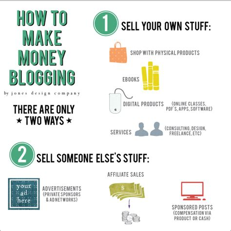 How To Make Money With Earn Market Yourself 5 honest truths about blogging the class