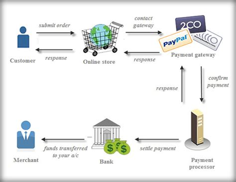 mobile payment service provider emerging markets offer new opportunities in payment