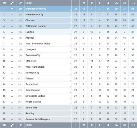 premiership table january 2012 the premier league now and then rematch of the day