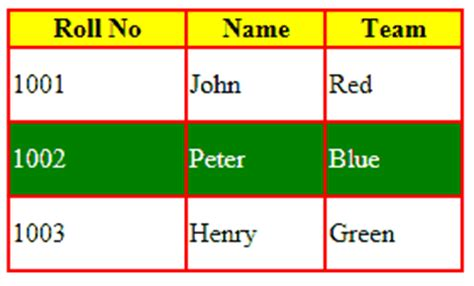 Html Table Color by Html Tables Coloring With Css Styles