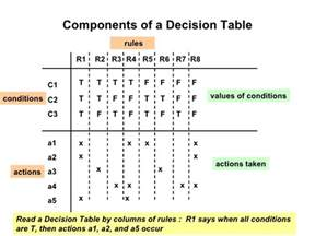 swe3643 2006 decision table based testing