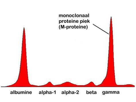 m protein mgus myeloma ziekte kahler en mgus