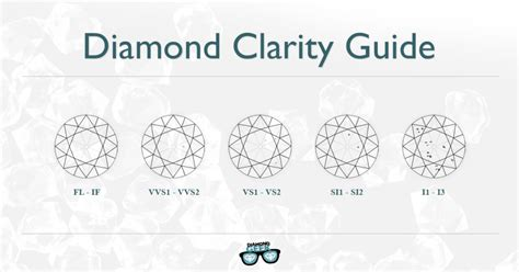 what does a guide price mean when buying a house diamond clarity guide you can t miss