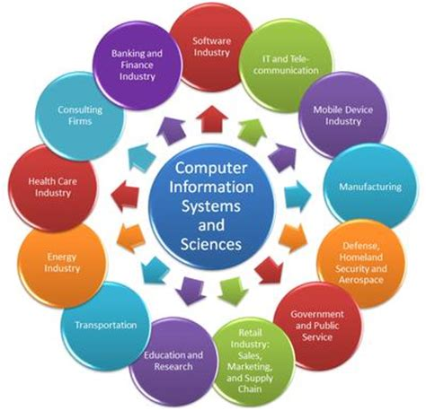 Mba In Management Information Systems Degree State by Thecb Tuning Computer Information Systems And Sciences