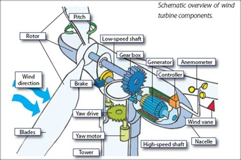 wind cycle diagram wind system diagram wind free engine image for user