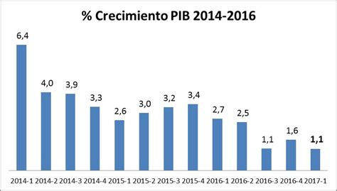 pib de colombia 2016 crecimiento del pib primer trimestre de 2017 en colombia