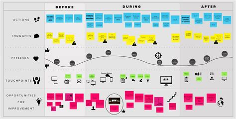 Design Thinking Journey Map | 25 best ideas about customer journey mapping on pinterest