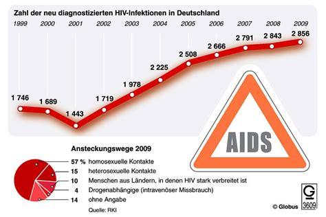 wann wird hiv zu aids infektionskrankheiten hiv ist in deutschland nicht zu
