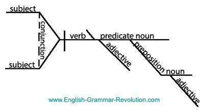 how do you diagram a sentence diagram it puzzler answers sentence diagrams
