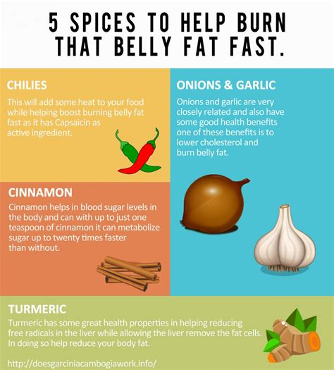 compounds in 5 herbs and spices that burn belly fast